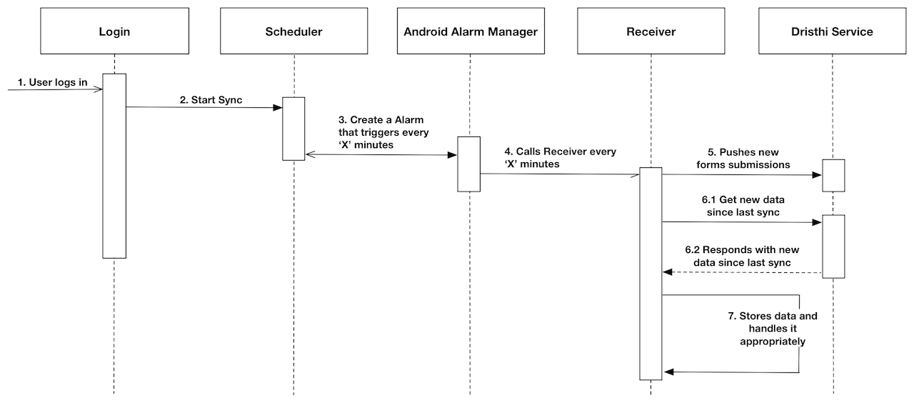 Sync architecture project dristhi sequence diagram for login scenario ccuart